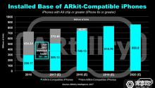 苹果已提前赢得AR战场?支持ARKit的iPhone数已达约3.8亿台