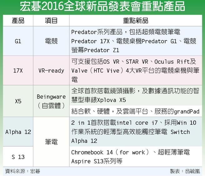 全力布局VR,宏碁电竞PC通吃四大VR平台