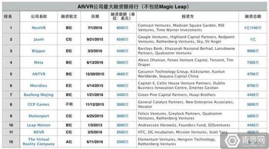 除了Magic Leap,这15家创企也将成为AR、VR领域新宠 AR资讯 第3张
