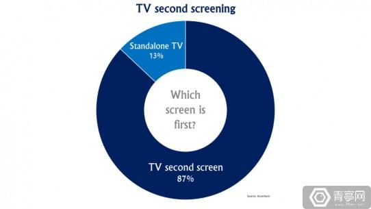 tv-second-screening