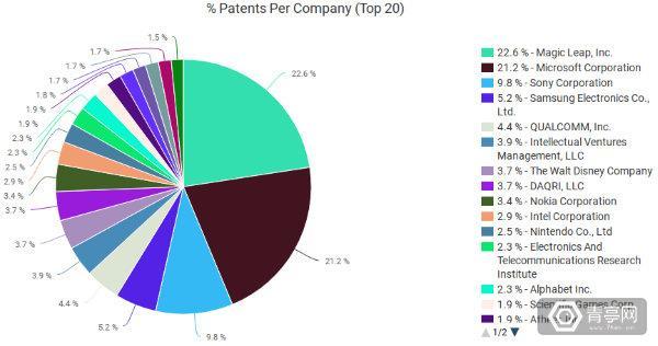 VR-AR-patent-app-pie