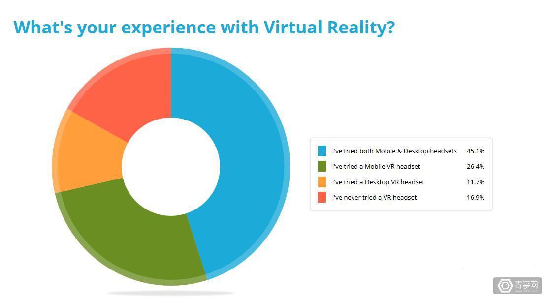 超过一半的Sketchfab调查者认为VR有潜力