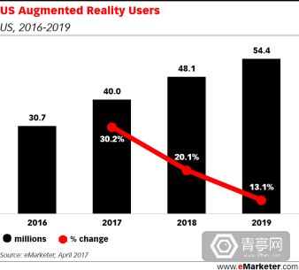 emarketer-AR-usage