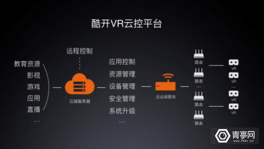 加快B端整体解决方案落地,酷开VR宣布1个亿的战略投资计划(1)710