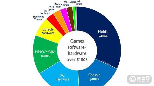 Digi-Capital:2021年VR硬件收入超70亿美元,软件超60亿美元