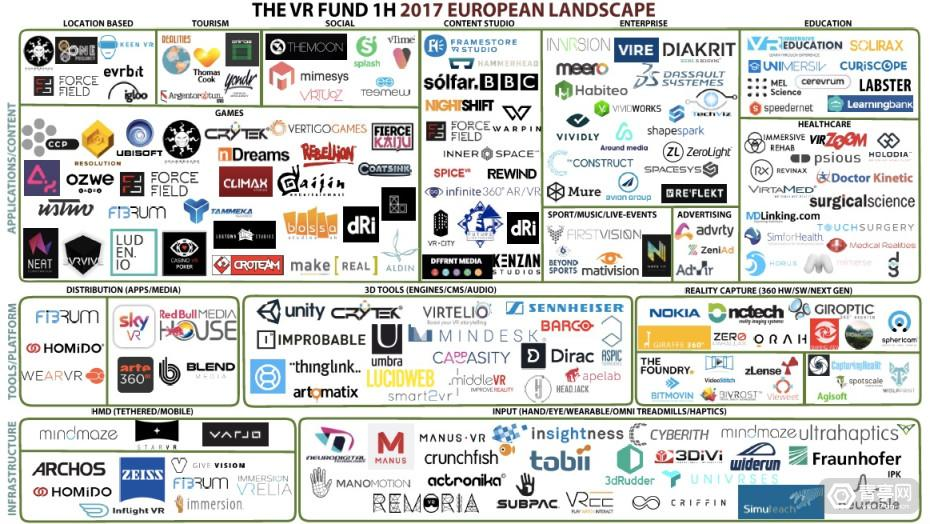研究报告:欧洲VR公司达487家,瑞士已成赶超英法之势