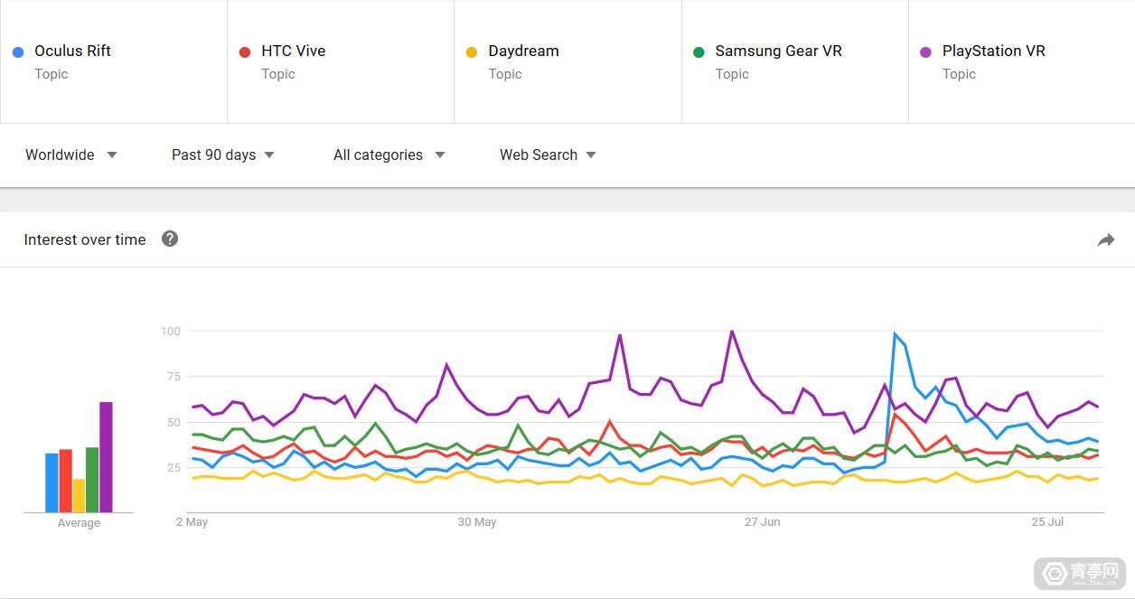 PSVR稳居六七月谷歌搜索次数最多的VR平台