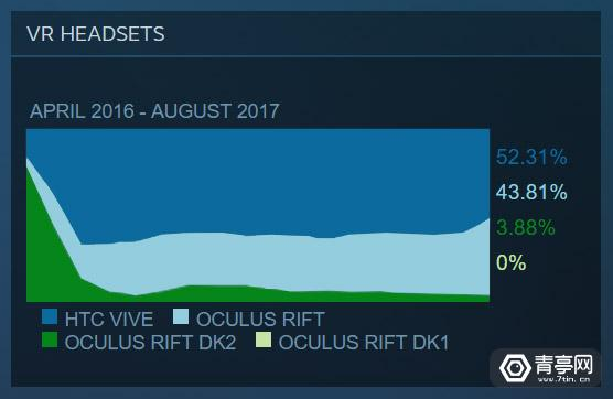 steam-hardware-survey-results-vr-headsets-august-2017