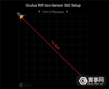 oculus-rift-2-sensor-room-scale-setup-514x420