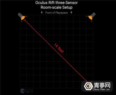 oculus-rift-3-sensor-room-scale-setup-514x420