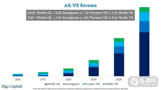 arvr_revenue_forcast_q42017-1024x576