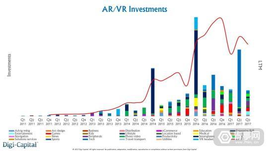 Digi-Capital-ARVR-Investments