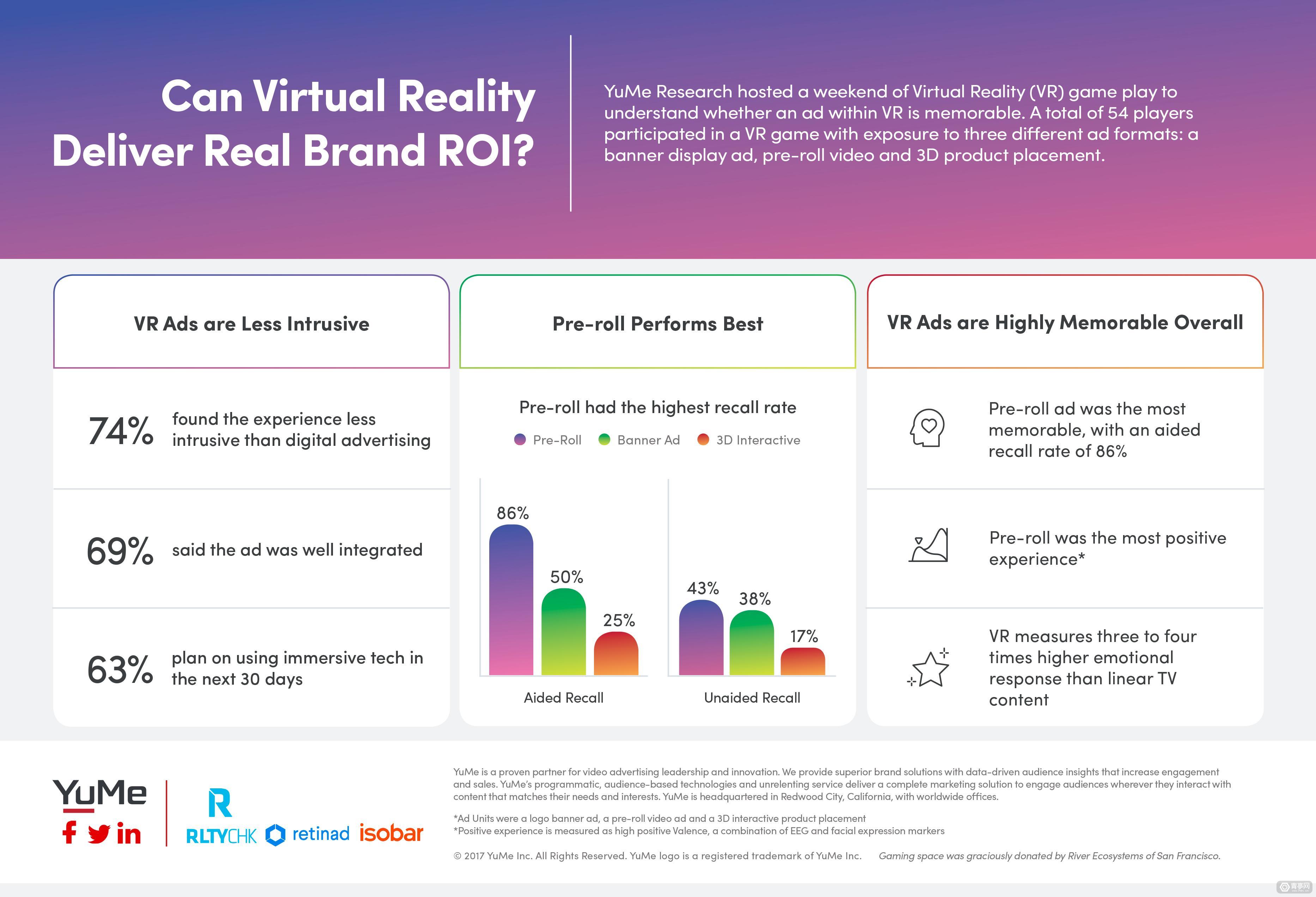 研究称VR视频广告回忆度高达90%,远高于其他两种VR广告形式