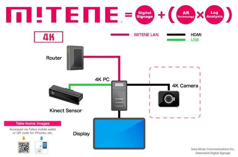 索尼在美国注册Mitene AR电子互动广告专利
