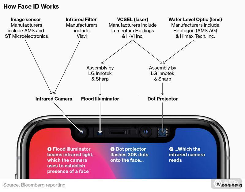 彭博社:苹果2019款iPhone或加入后置3D传感器