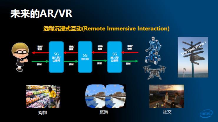 英特尔中国研究院院长解读:5G如何增强VR体验