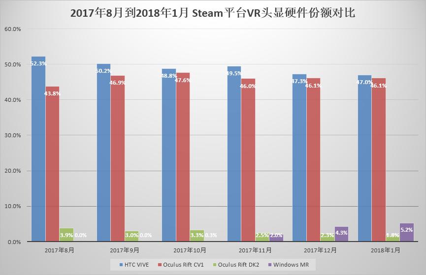 2017年8月到2018年1月 Steam平台VR头显硬件份额对比