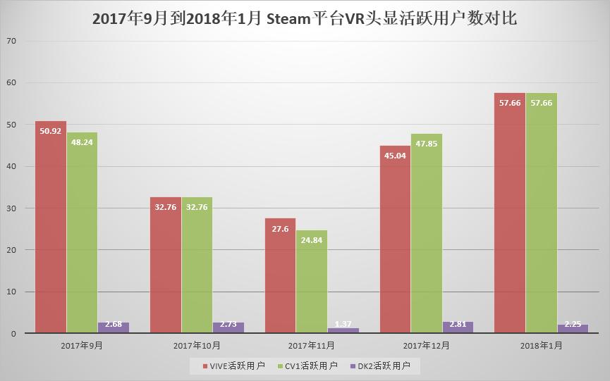 2017年9月到2018年1月 Steam平台VR头显活跃用户数对比