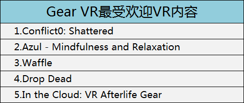 Gear VR最受欢迎VR内容