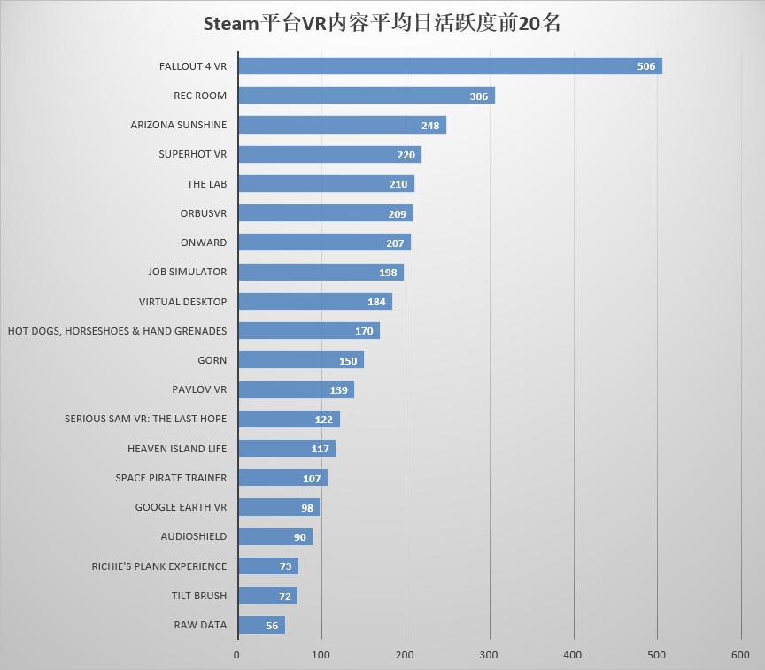 Steam平台VR内容平均日活跃度前20名
