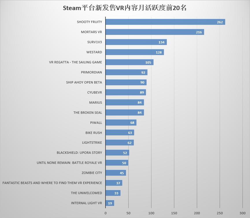 Steam平台新发售VR内容月活跃度前20名