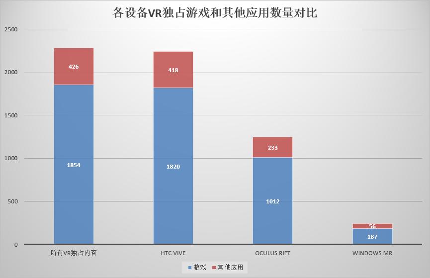 各设备VR独占游戏和其他应用数量对比