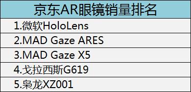 京东AR眼镜销量排名