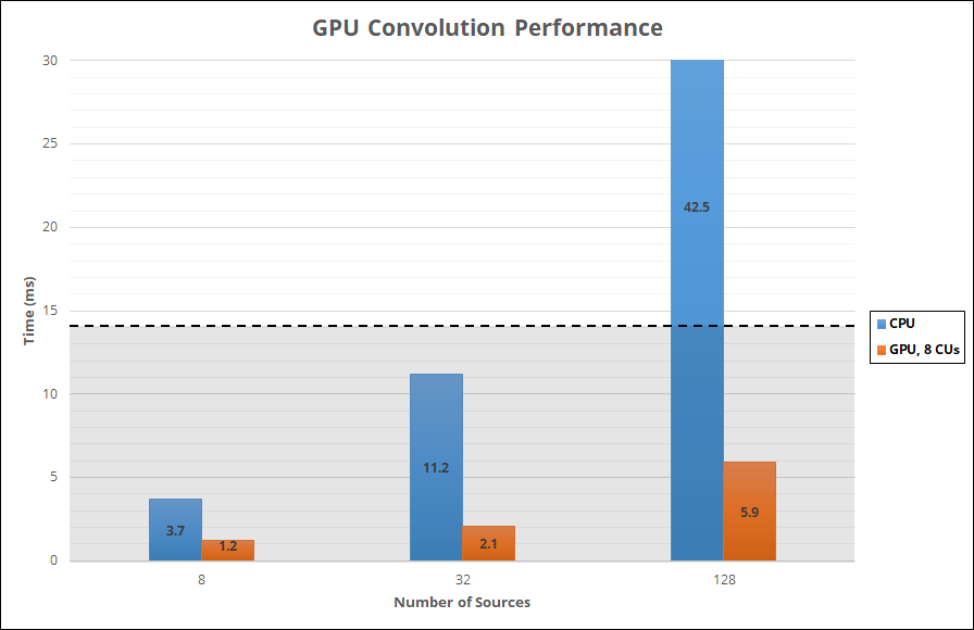 TrueAudio_Next_GPU_Convolution