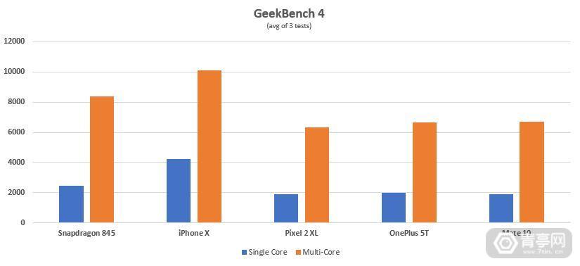 GeekBench4_845