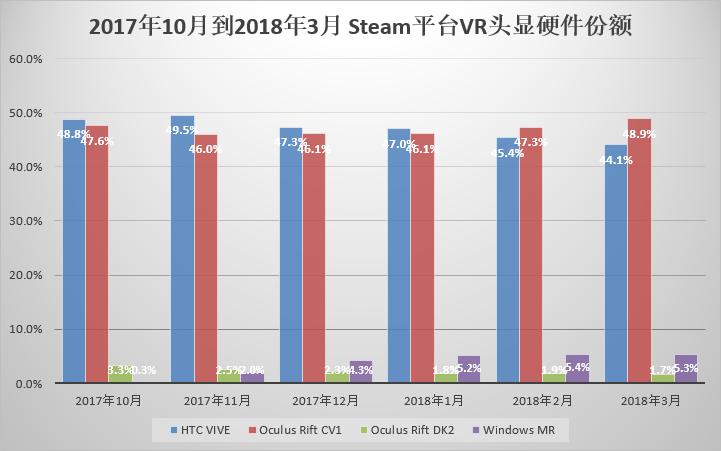 2017年10月到2018年3月 Steam平台VR头显硬件份额