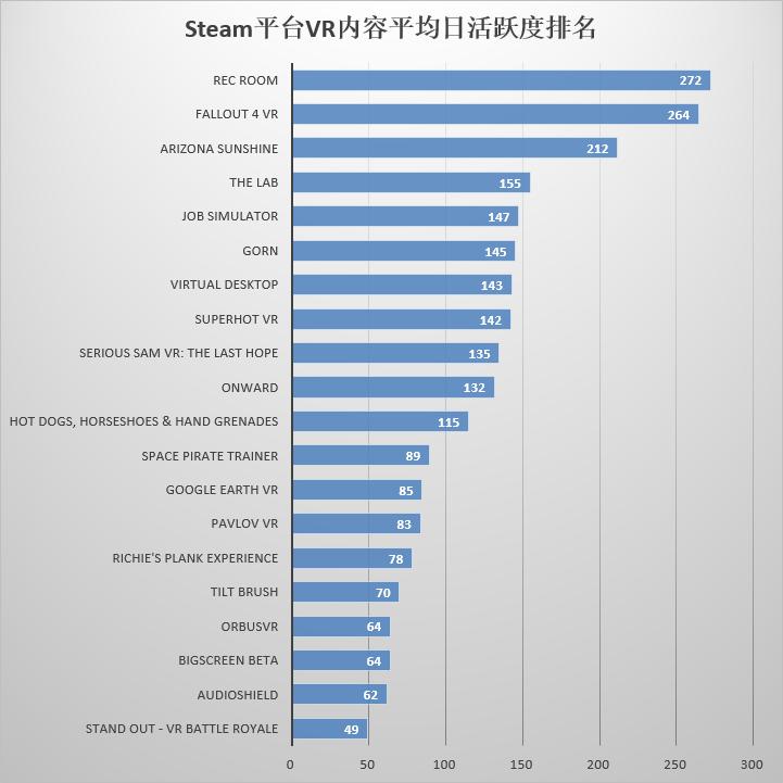 Steam平台VR内容平均日活跃度排名