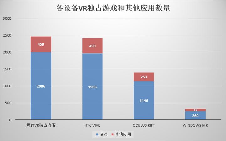 各设备VR独占游戏和其他应用数量