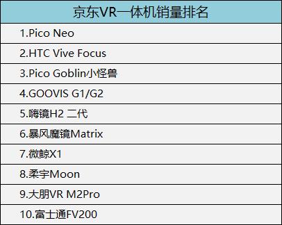 京东VR一体机销量排名