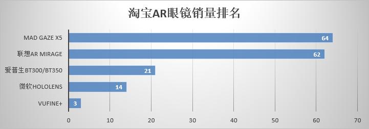 淘宝AR眼镜销量排名