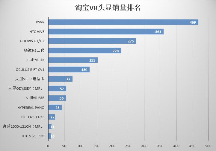 淘宝VR头显销量排名