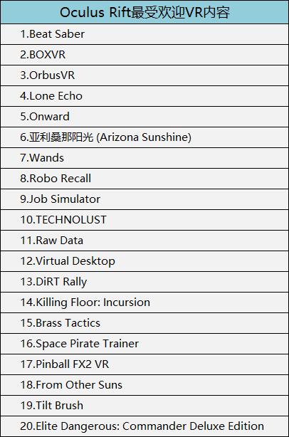 Oculus Rift最受欢迎VR内容