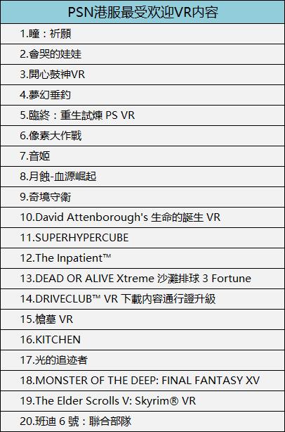 PSN港服最受欢迎VR内容