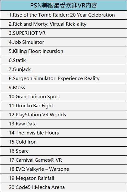 PSN美服最受欢迎VR内容
