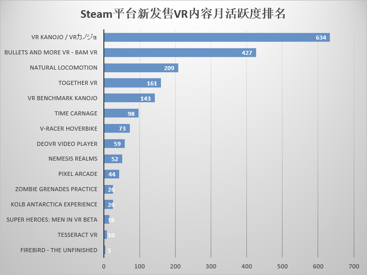 Steam平台新发售VR内容月活跃度排名