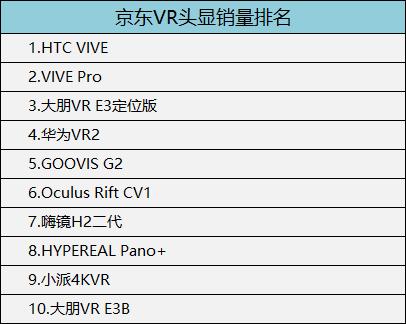 京东VR头显销量排名