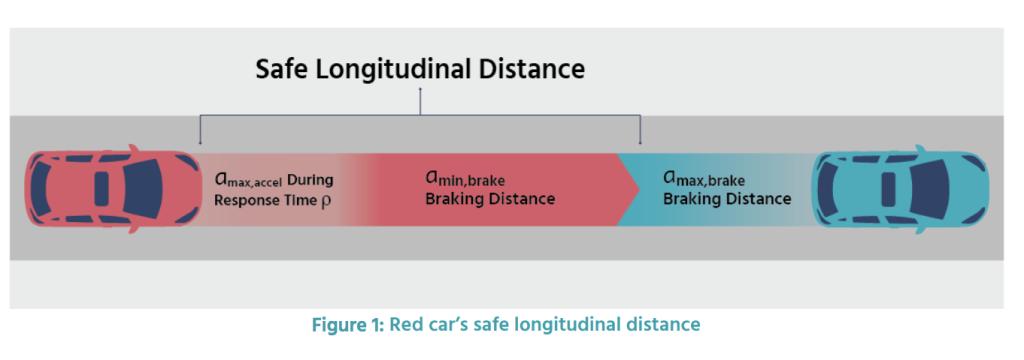 safetydistance