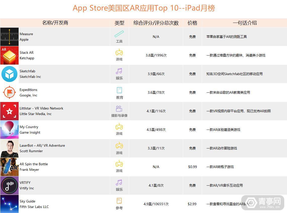 美国iPad榜