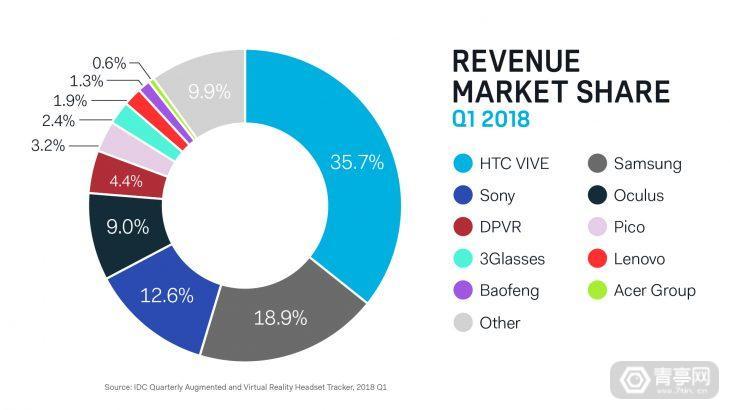 VR-Revenue-Share-730x410