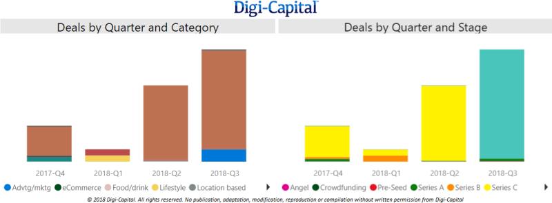 Digi-Capital-China-Deal-Value-LTM-to-Q3-2018