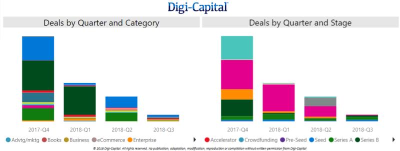 Digi-Capital-North-America-Deal-Value-LTM-to-Q3-20181