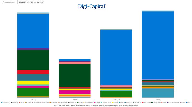 Digi-Capital-AR-VR-Deal-Value-LTM-to-Q3-2018
