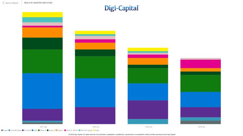 Digi-Capital-AR-VR-Deal-Volume-by-Stage-LTM-to-Q3-2018