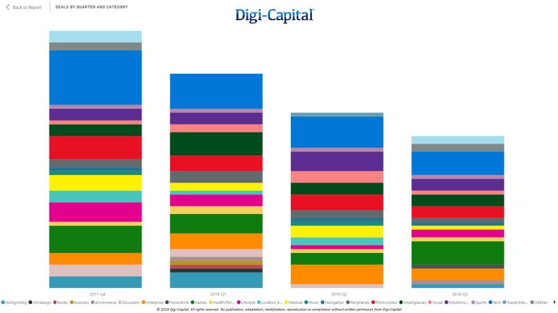 Digi-Capital-AR-VR-Deal-Volume-by-Category-LTM-to-Q3-2018