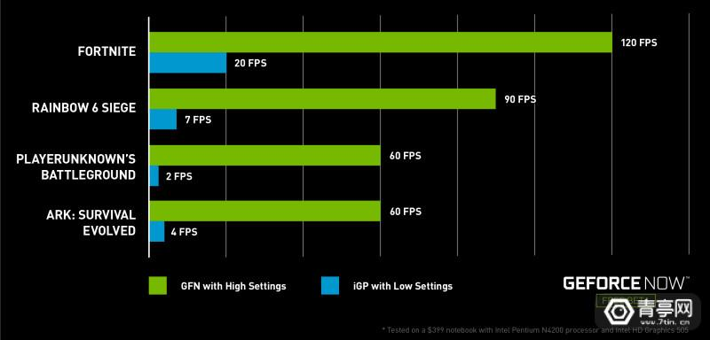 geforce-now-performance-comparison-chart