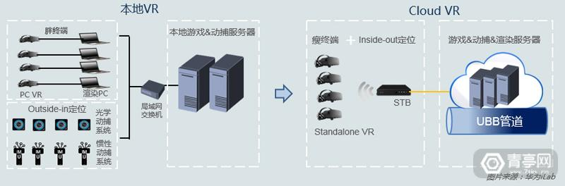 华为Cloud VR evl-for-web